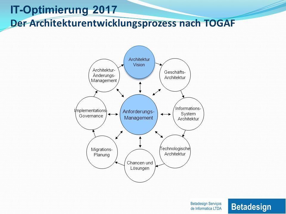Der Architekturentwicklungsprozess nach TOGAF