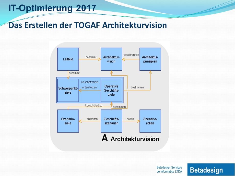 Das Erstellen der TOGAF Architekturvision