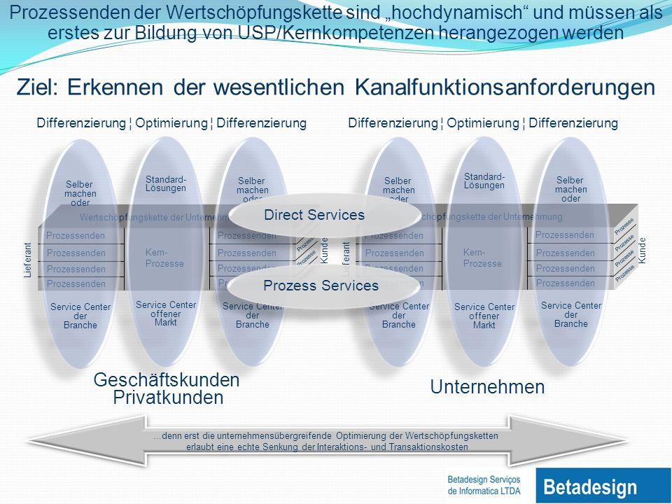 Ziel: Erkennen der wesentlichen Kanalfunktionsanforderungen