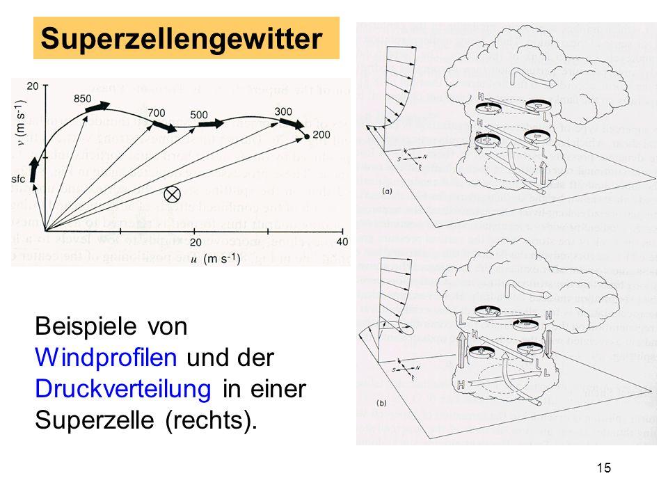 Superzellengewitter Beispiele von Windprofilen und der Druckverteilung in einer Superzelle (rechts).