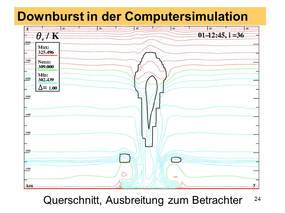 Downburst in der Computersimulation