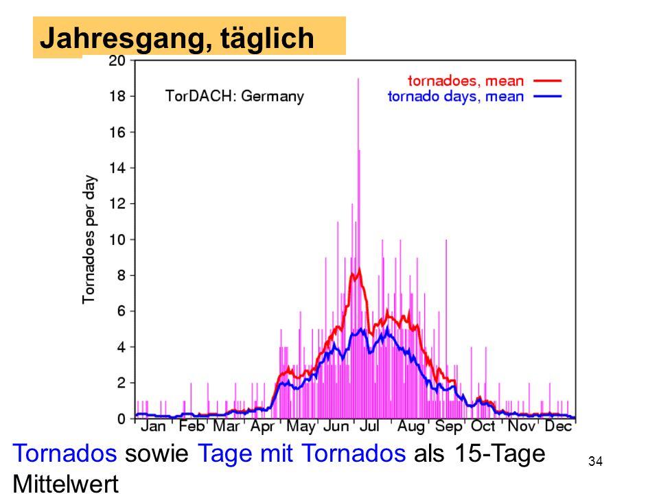 Jahresgang, täglich Tornados sowie Tage mit Tornados als 15-Tage Mittelwert