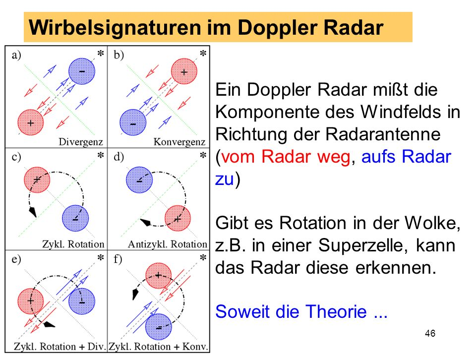 Wirbelsignaturen im Doppler Radar
