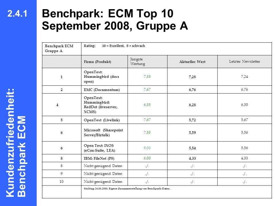 Benchpark: ECM Top 10 September 2008, Gruppe A