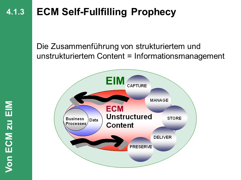 ECM Self-Fullfilling Prophecy