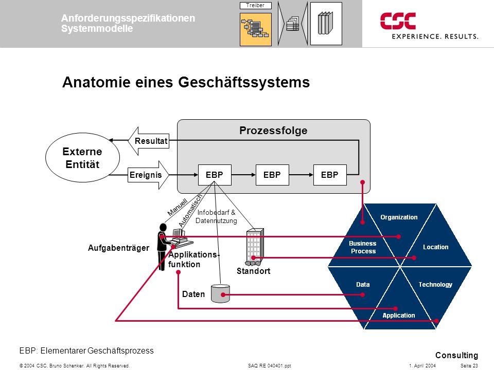 Anatomie eines Geschäftssystems
