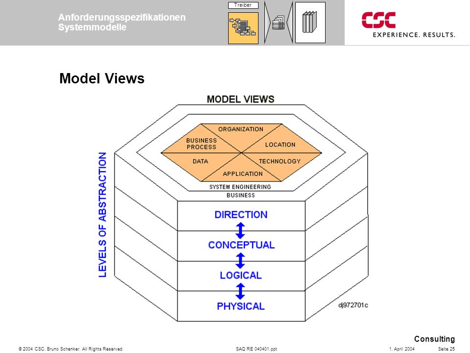 Model Views Anforderungsspezifikationen Systemmodelle Treiber