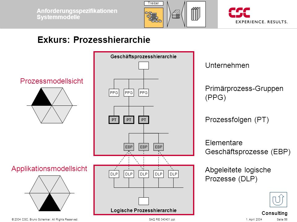 Exkurs: Prozesshierarchie