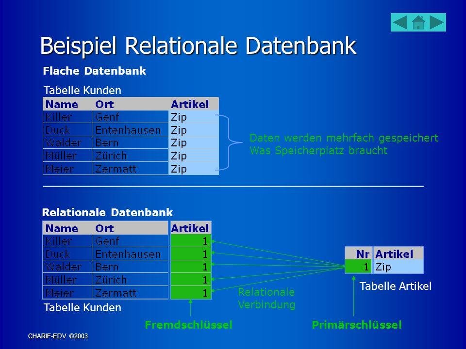 Beispiel Relationale Datenbank