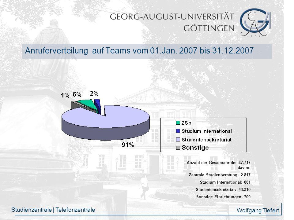 Anruferverteilung auf Teams vom 01.Jan. 2007 bis 31.12.2007