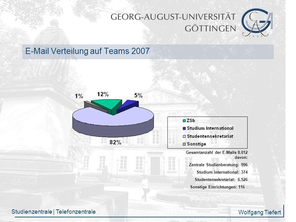 E-Mail Verteilung auf Teams 2007