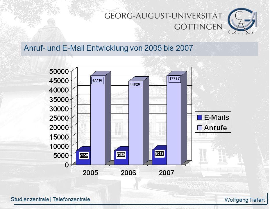 Anruf- und E-Mail Entwicklung von 2005 bis 2007