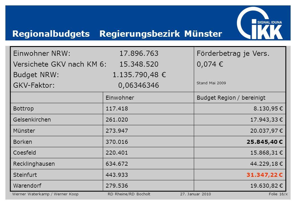 Regionalbudgets Regierungsbezirk Münster