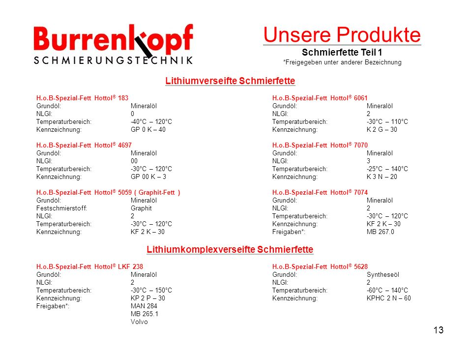 Unsere Produkte Schmierfette Teil 1
