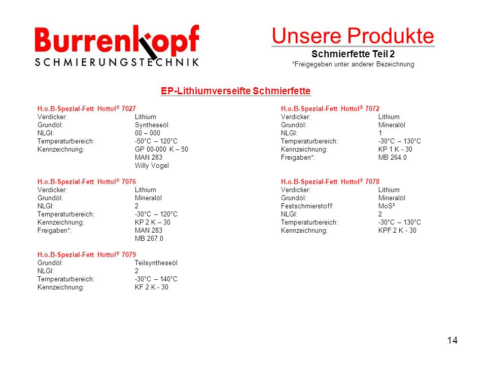 Unsere Produkte Schmierfette Teil 2