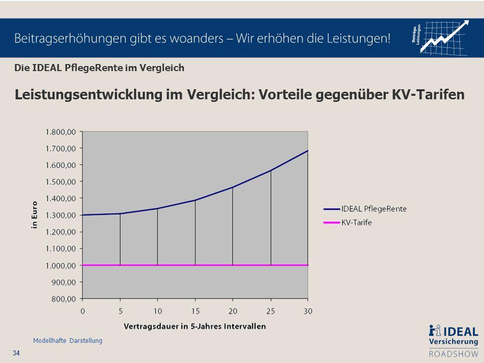 Leistungsentwicklung im Vergleich: Vorteile gegenüber KV-Tarifen