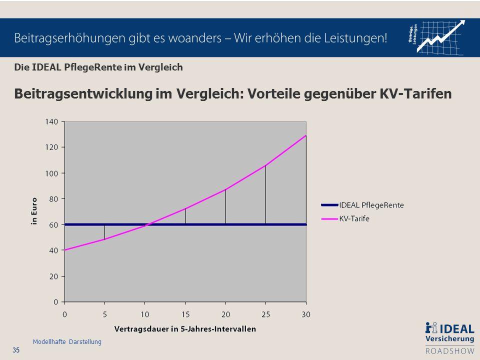 Beitragsentwicklung im Vergleich: Vorteile gegenüber KV-Tarifen