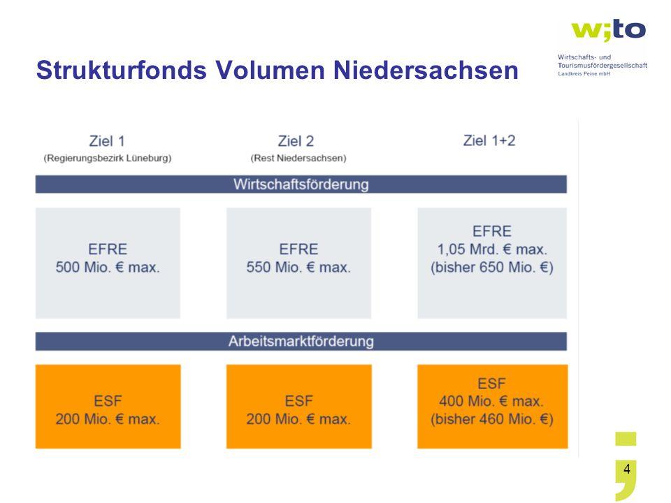 Strukturfonds Volumen Niedersachsen