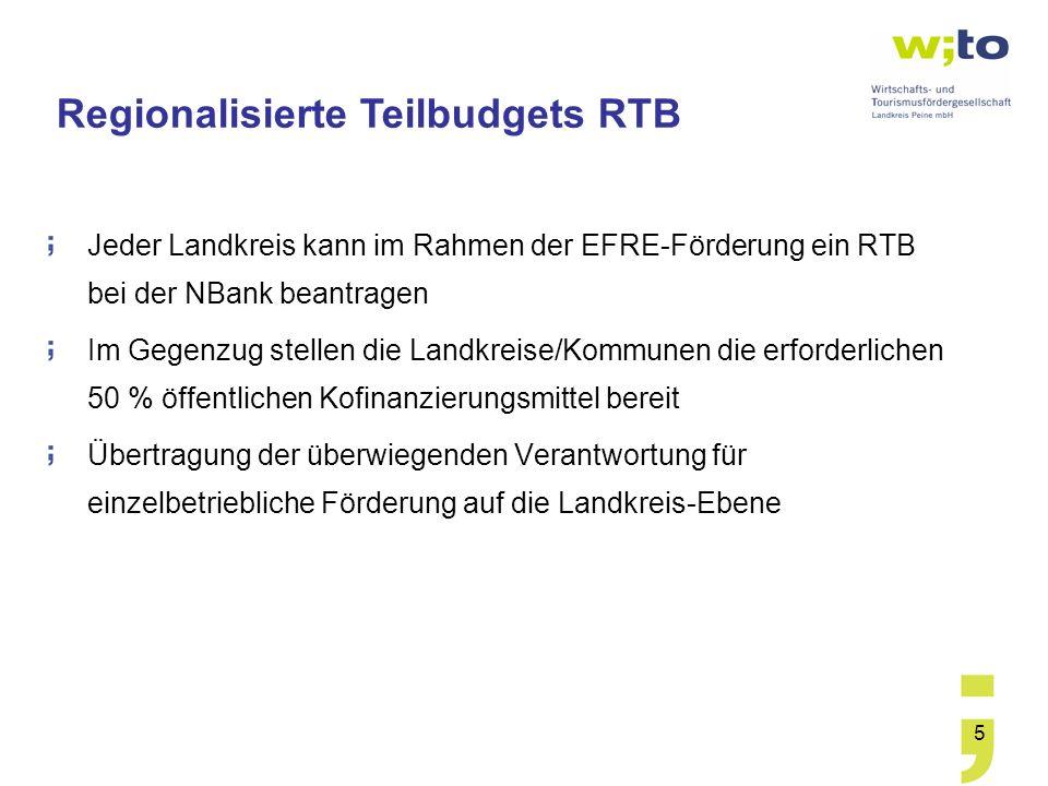 Regionalisierte Teilbudgets RTB