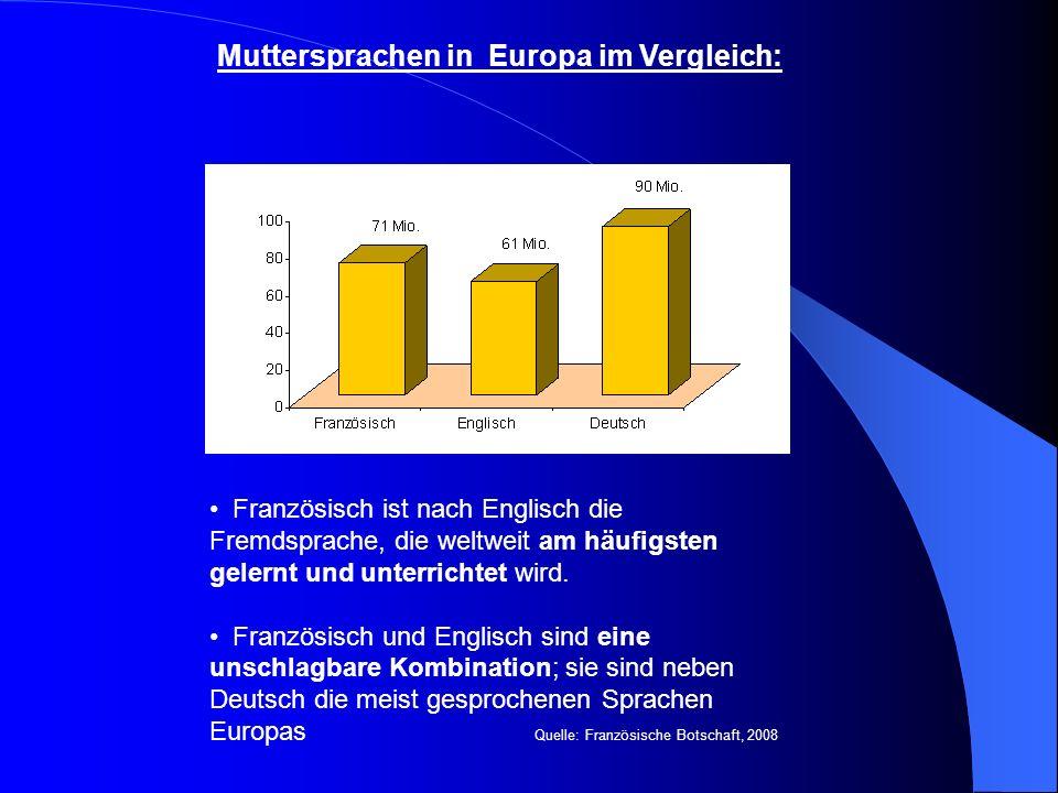 Muttersprachen in Europa im Vergleich: