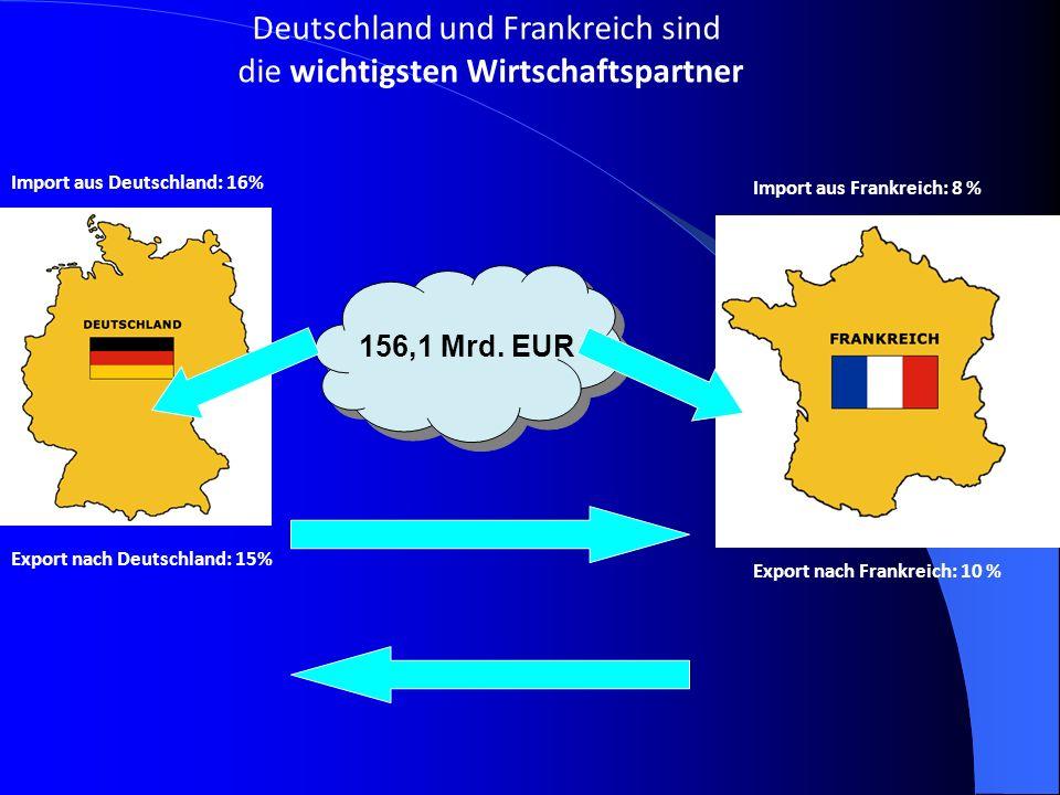 Deutschland und Frankreich sind die wichtigsten Wirtschaftspartner