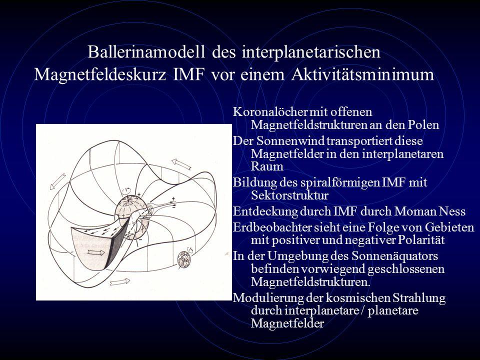 Ballerinamodell des interplanetarischen Magnetfeldeskurz IMF vor einem Aktivitätsminimum