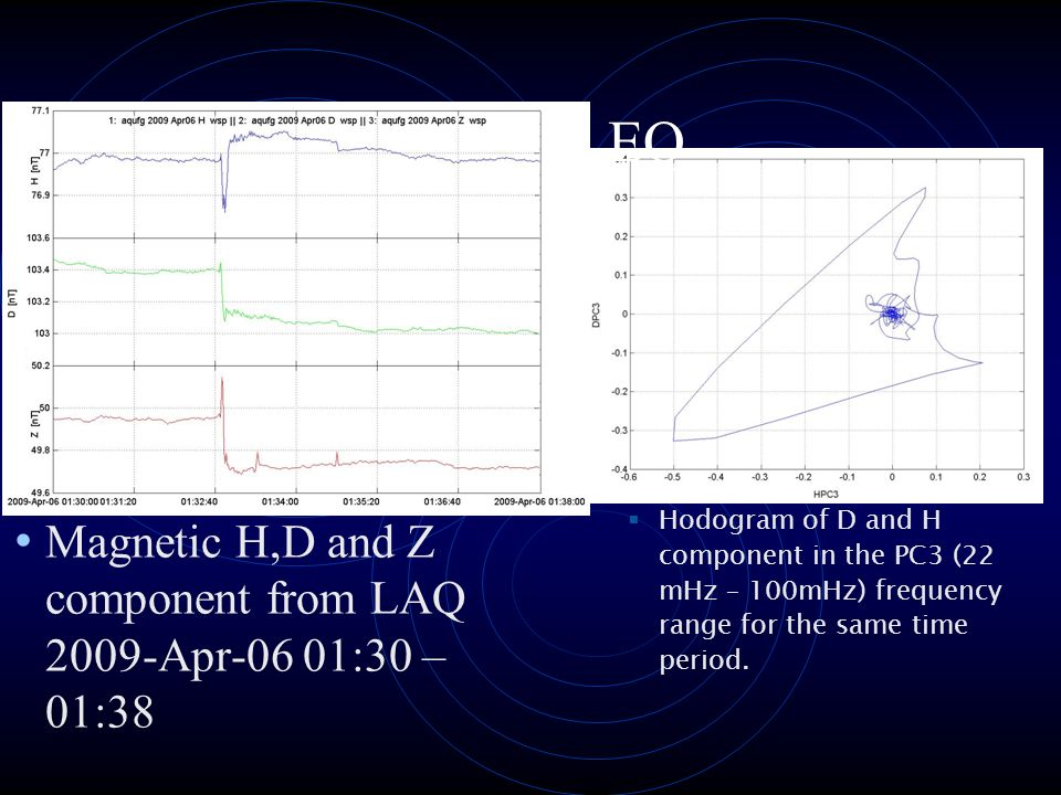 L'Aquila EQ Hodogram of D and H component in the PC3 (22 mHz – 100mHz) frequency range for the same time period.