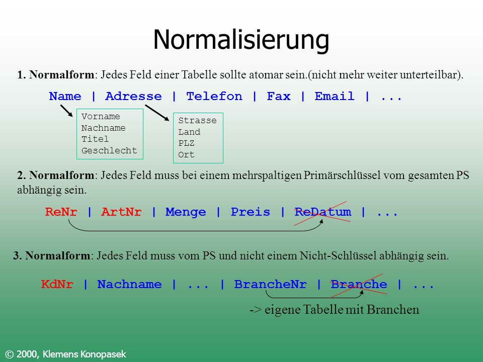 Normalisierung Name | Adresse | Telefon | Fax | Email | ...