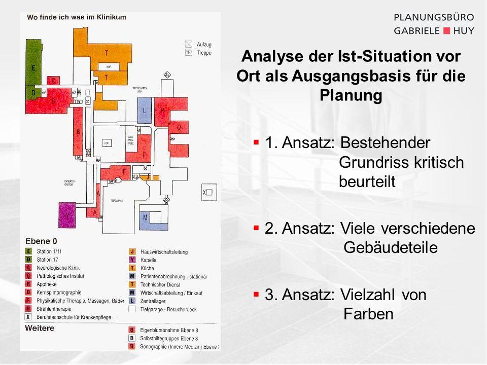 Analyse der Ist-Situation vor Ort als Ausgangsbasis für die Planung
