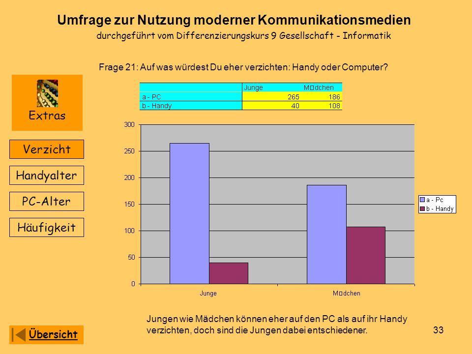 Extras Verzicht Handyalter PC-Alter Häufigkeit Übersicht