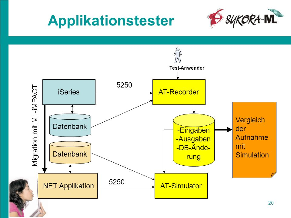 Applikationstester AT-Recorder 5250 Migration mit ML-iMPACT iSeries