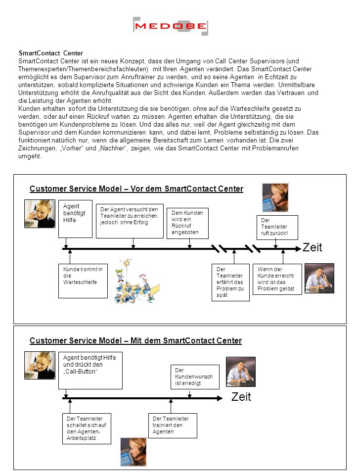Zeit Zeit Customer Service Model – Vor dem SmartContact Center