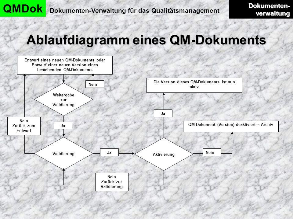 Ablaufdiagramm eines QM-Dokuments