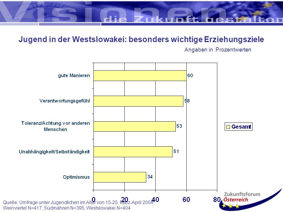 Jugend in der Westslowakei: besonders wichtige Erziehungsziele