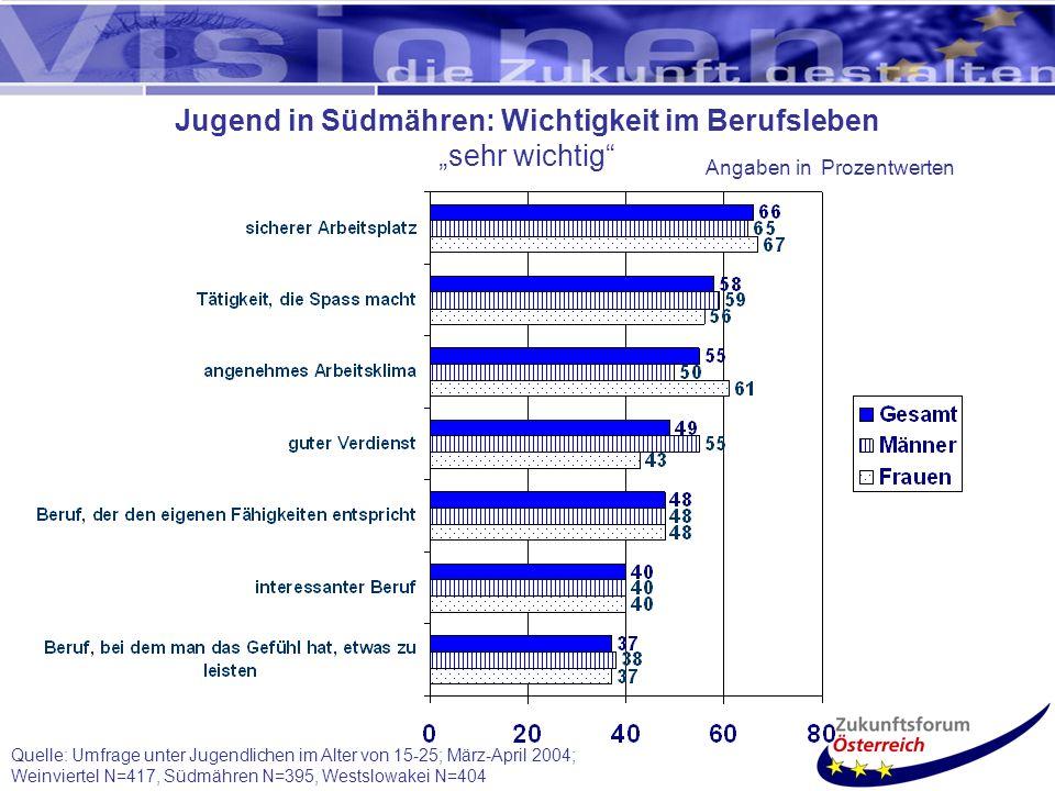 Jugend in Südmähren: Wichtigkeit im Berufsleben