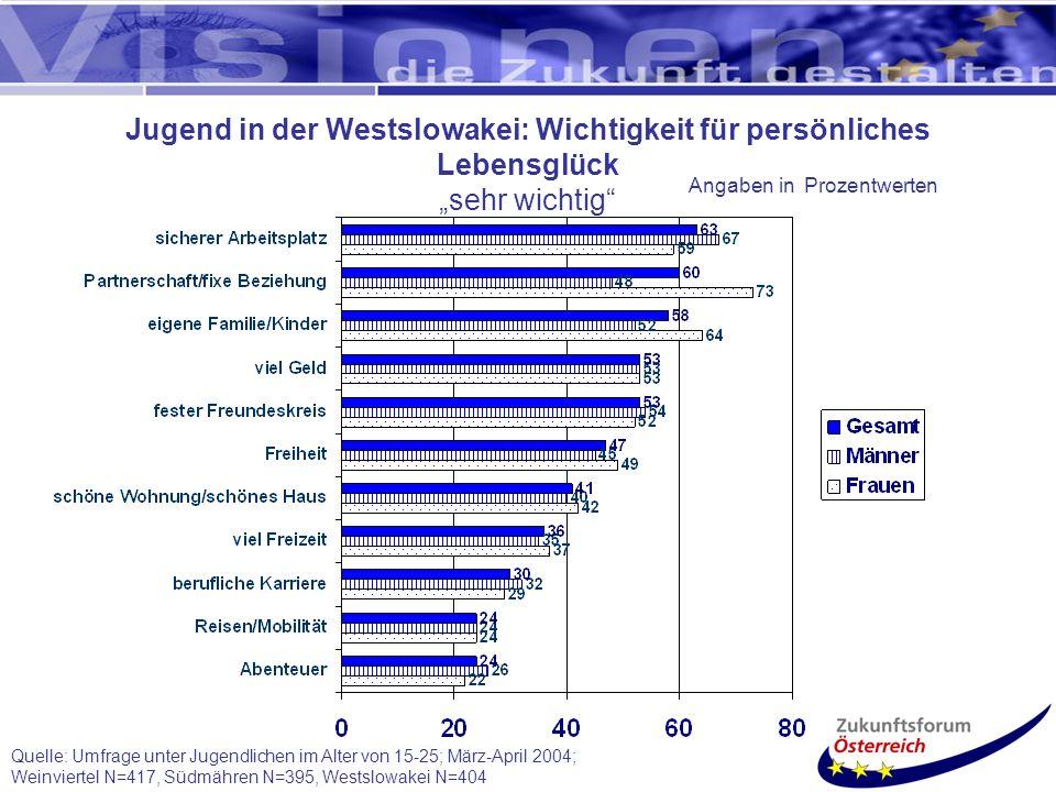 Jugend in der Westslowakei: Wichtigkeit für persönliches Lebensglück