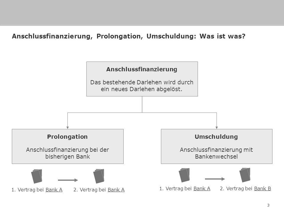 Anschlussfinanzierung, Prolongation, Umschuldung: Was ist was