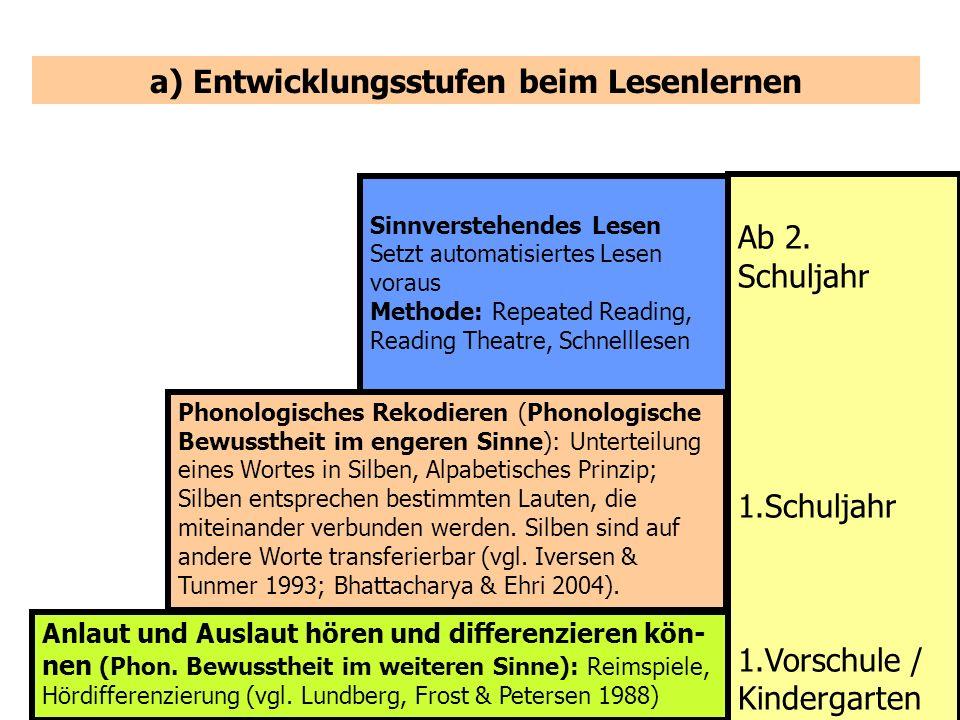 a) Entwicklungsstufen beim Lesenlernen