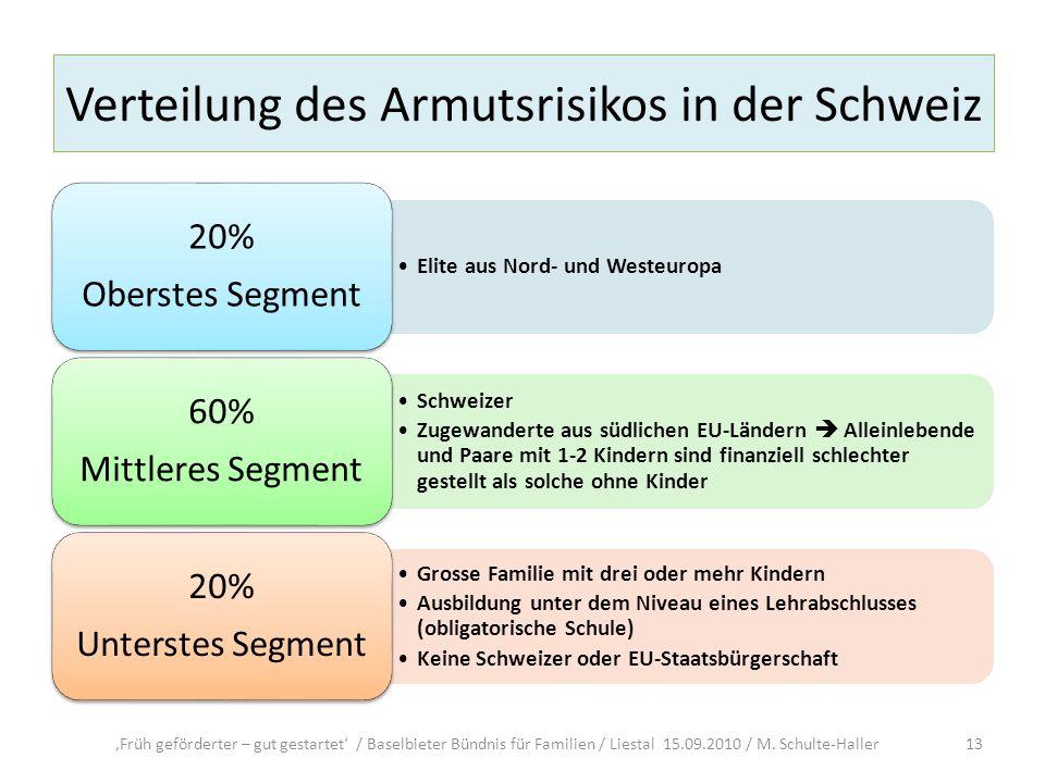 Verteilung des Armutsrisikos in der Schweiz