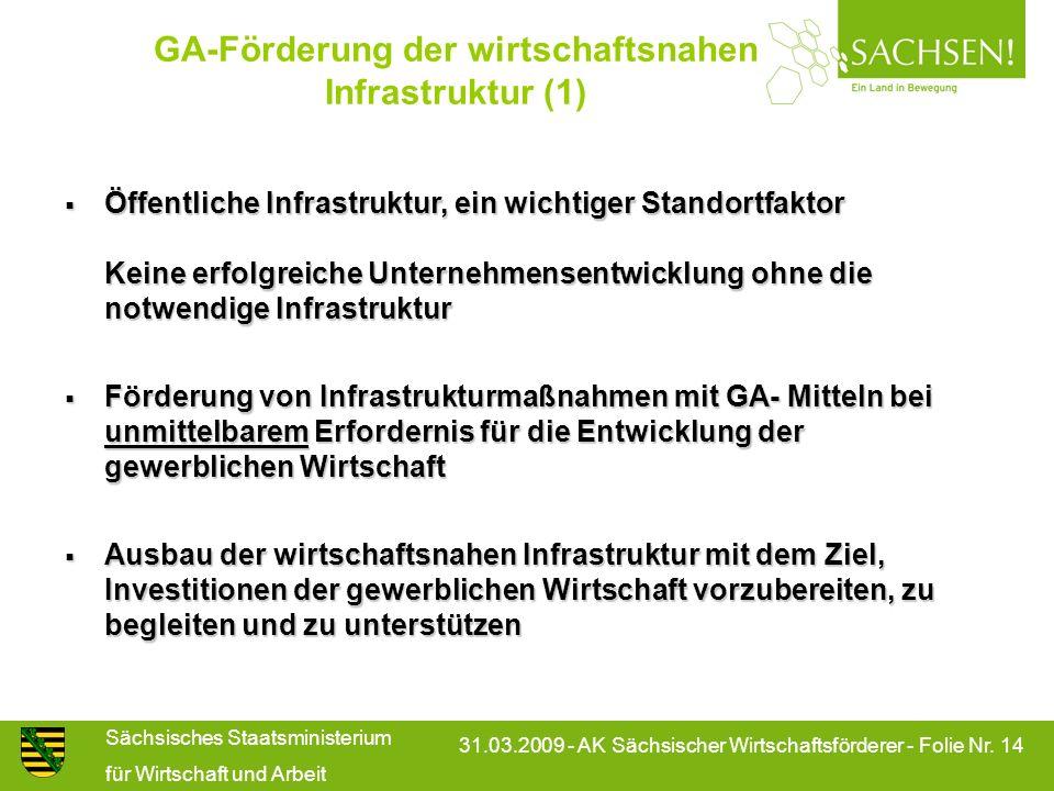 GA-Förderung der wirtschaftsnahen Infrastruktur (1)