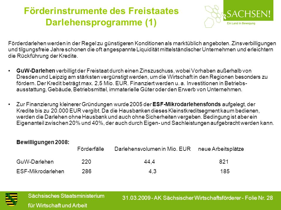 Förderinstrumente des Freistaates Darlehensprogramme (1)