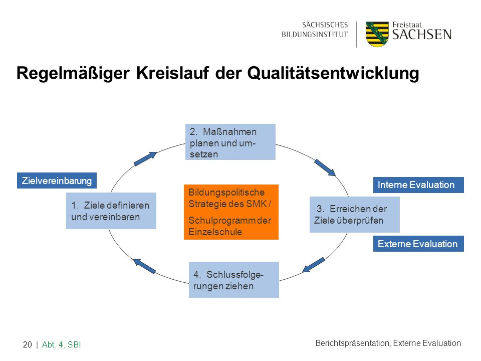 Regelmäßiger Kreislauf der Qualitätsentwicklung