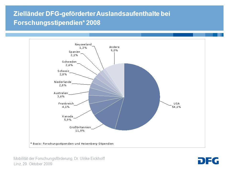 Zielländer DFG-geförderter Auslandsaufenthalte bei Forschungsstipendien* 2008