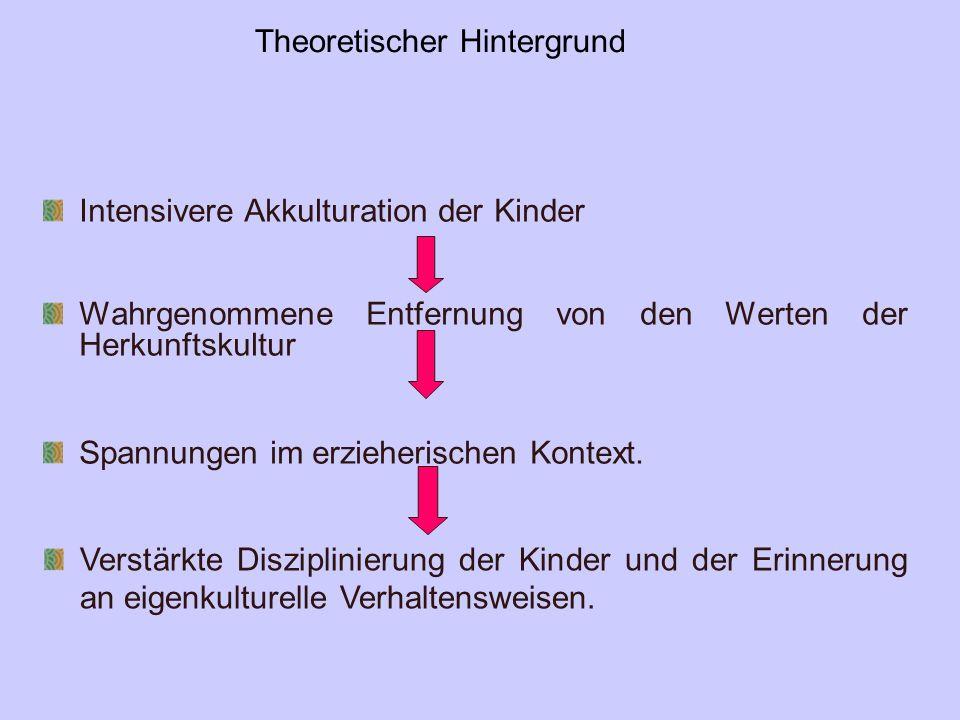 Theoretischer Hintergrund