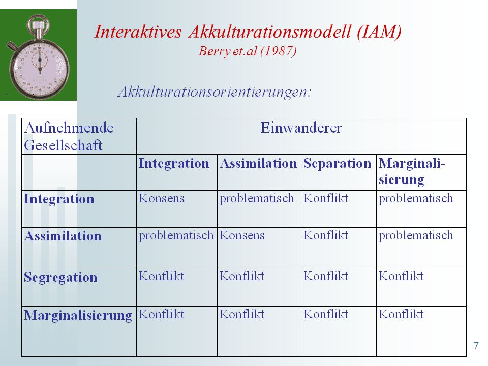 Interaktives Akkulturationsmodell (IAM) Berry et.al (1987)