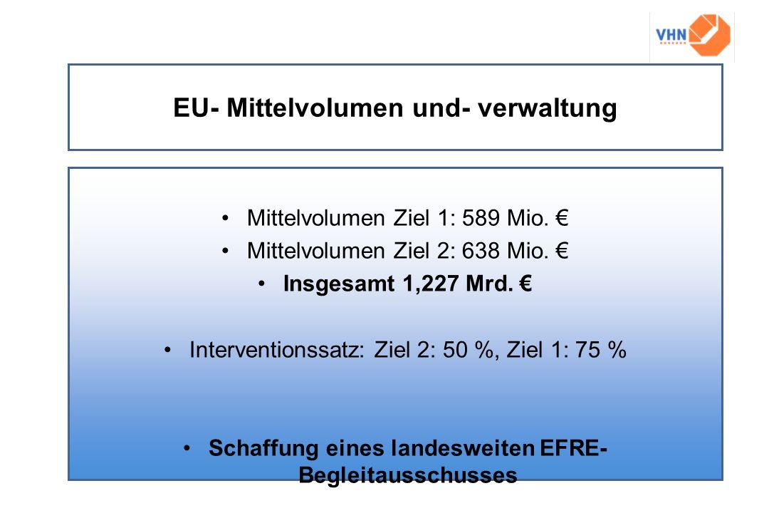 EU- Mittelvolumen und- verwaltung