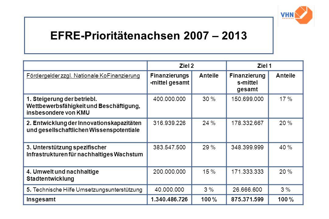 EFRE-Prioritätenachsen 2007 – 2013