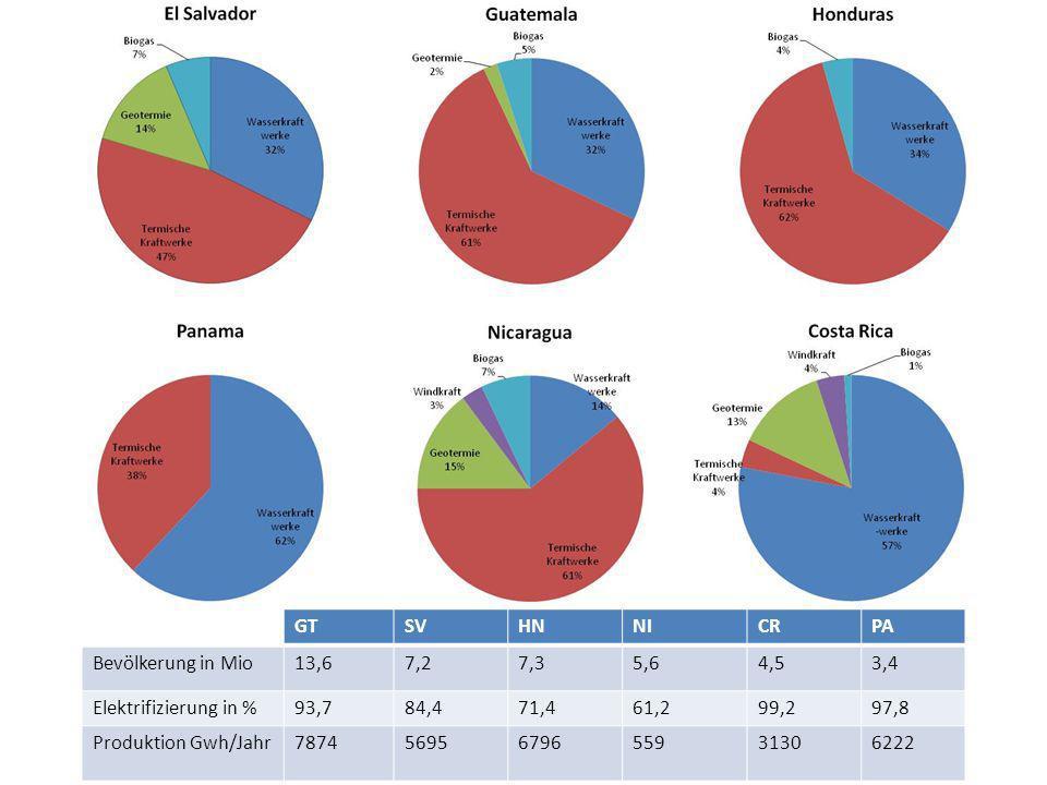 GT SV. HN. NI. CR. PA. Bevölkerung in Mio. 13,6. 7,2. 7,3. 5,6. 4,5. 3,4. Elektrifizierung in %