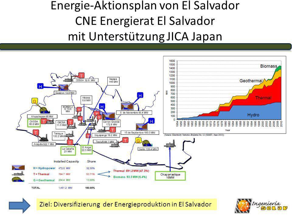 Energie-Aktionsplan von El Salvador CNE Energierat El Salvador mit Unterstützung JICA Japan
