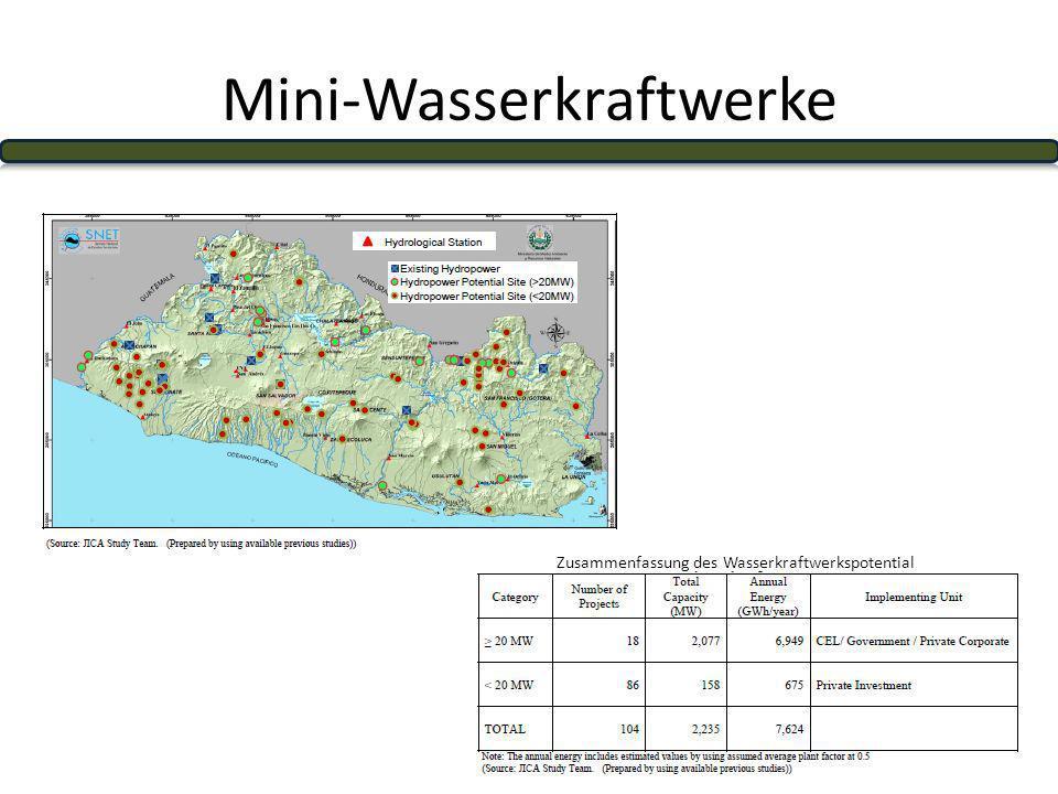 Mini-Wasserkraftwerke